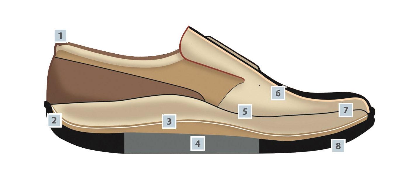 Finnamic-Schuhe-Eigenschaften